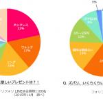 女性が喜ぶクリスマスプレゼント~アクセサリー以外(2万円台~3万円台予算別)