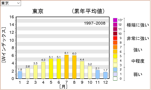 UV-Index_tokyo
