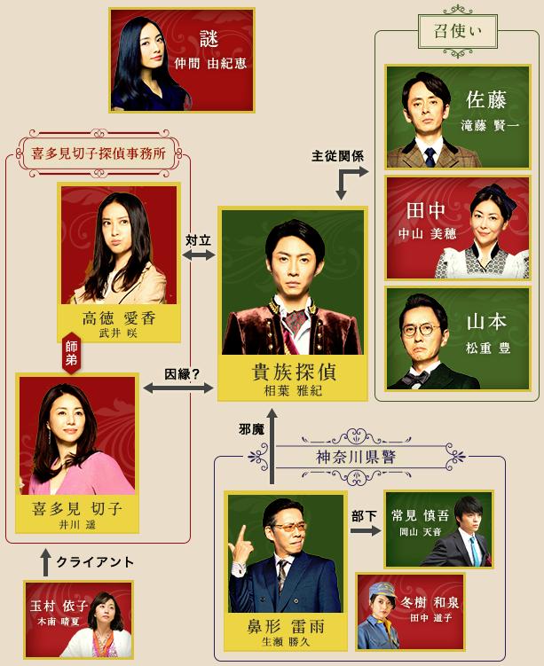 貴族探偵-相関図-画像